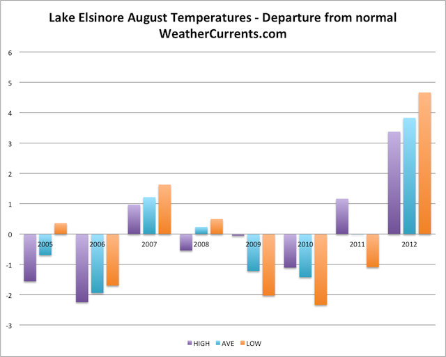 Lake Elsinore August Temperature Graph