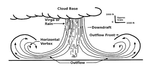 Microburst illustration