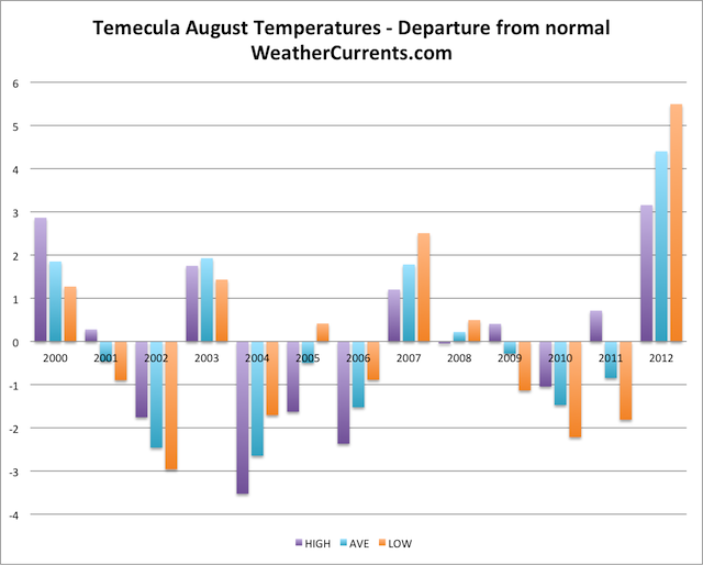 Temecula August Temperature Graph